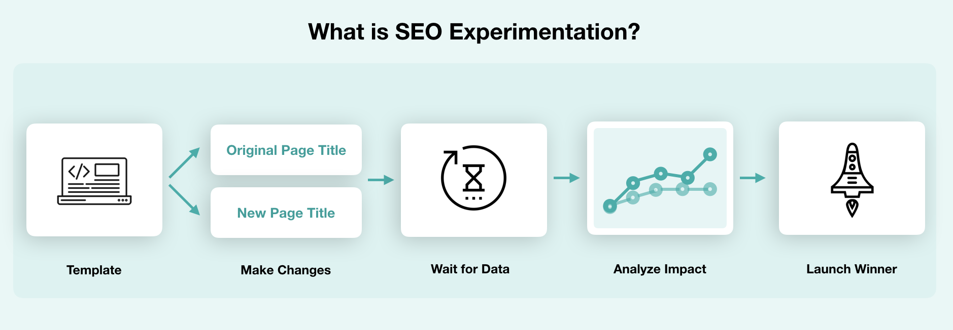 Explaining SEO Experimentation